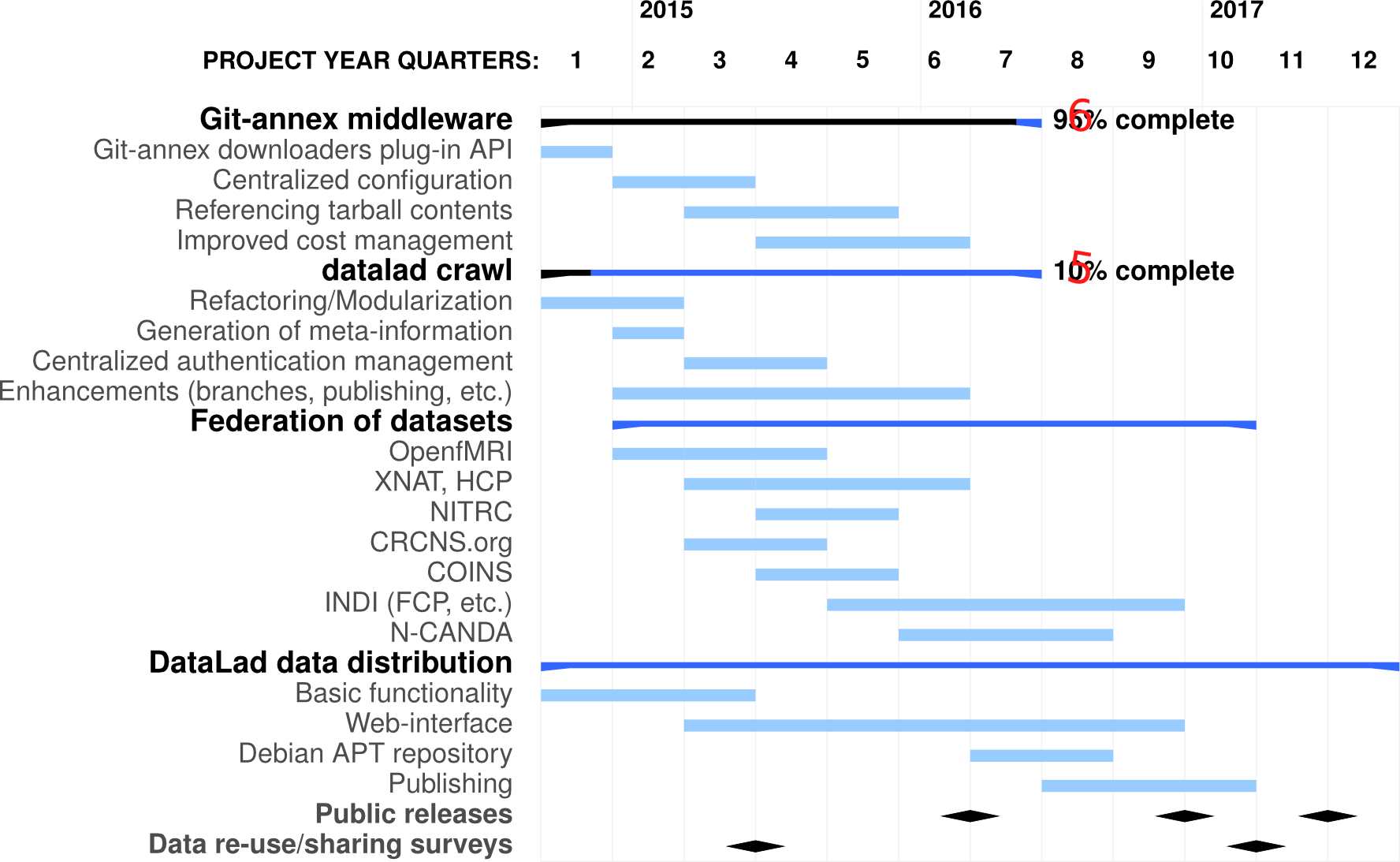 Perspective timeline and major for major sub-projects of DataLad project.